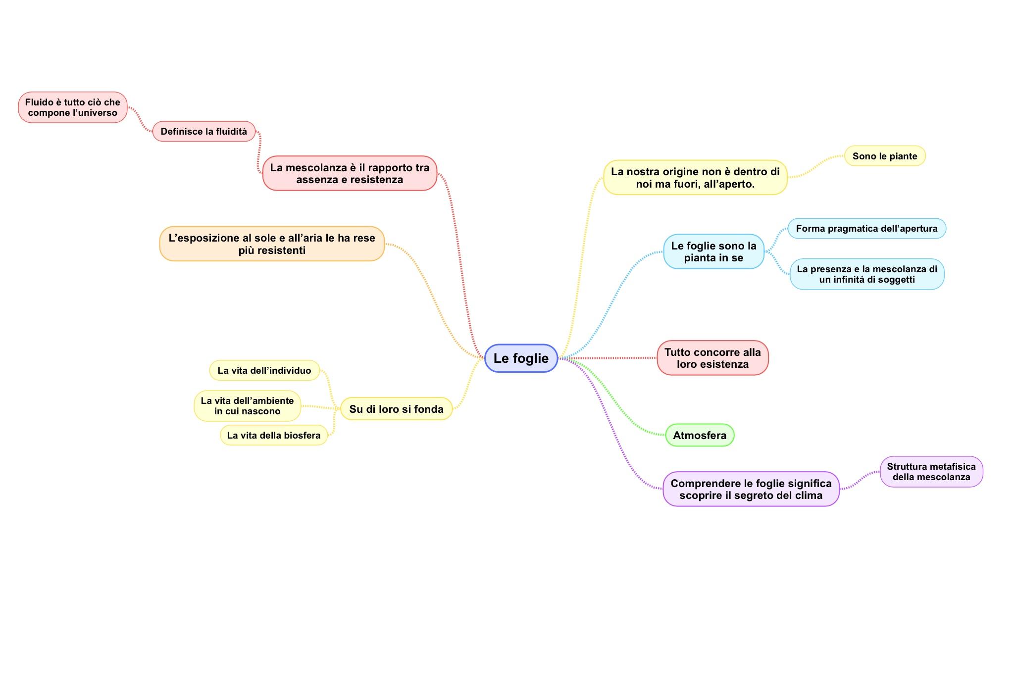 Mappa capitolo 5